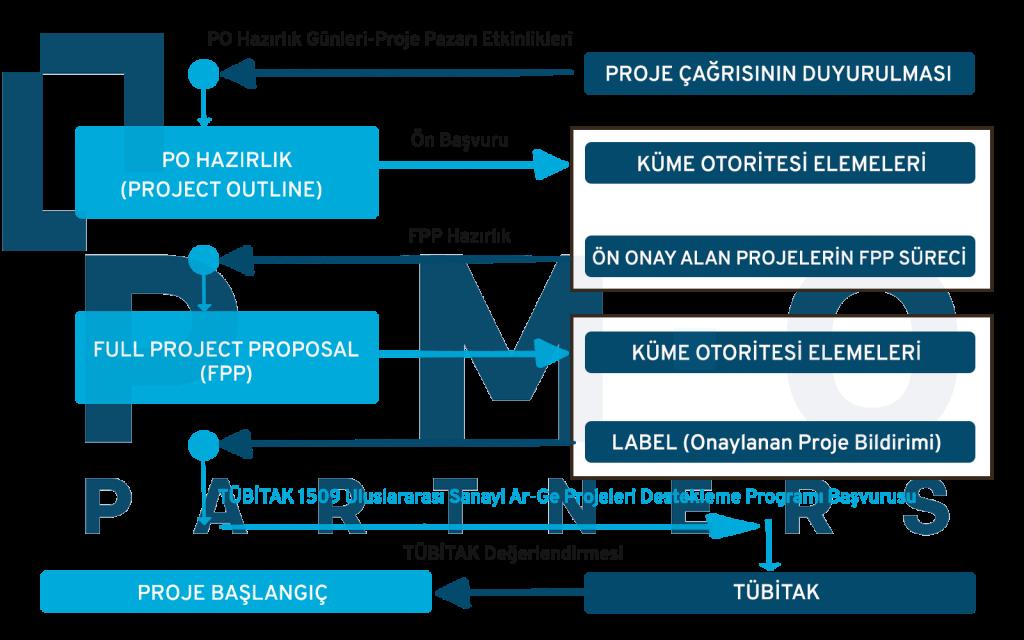 eureka kümeleri başvuru süreci